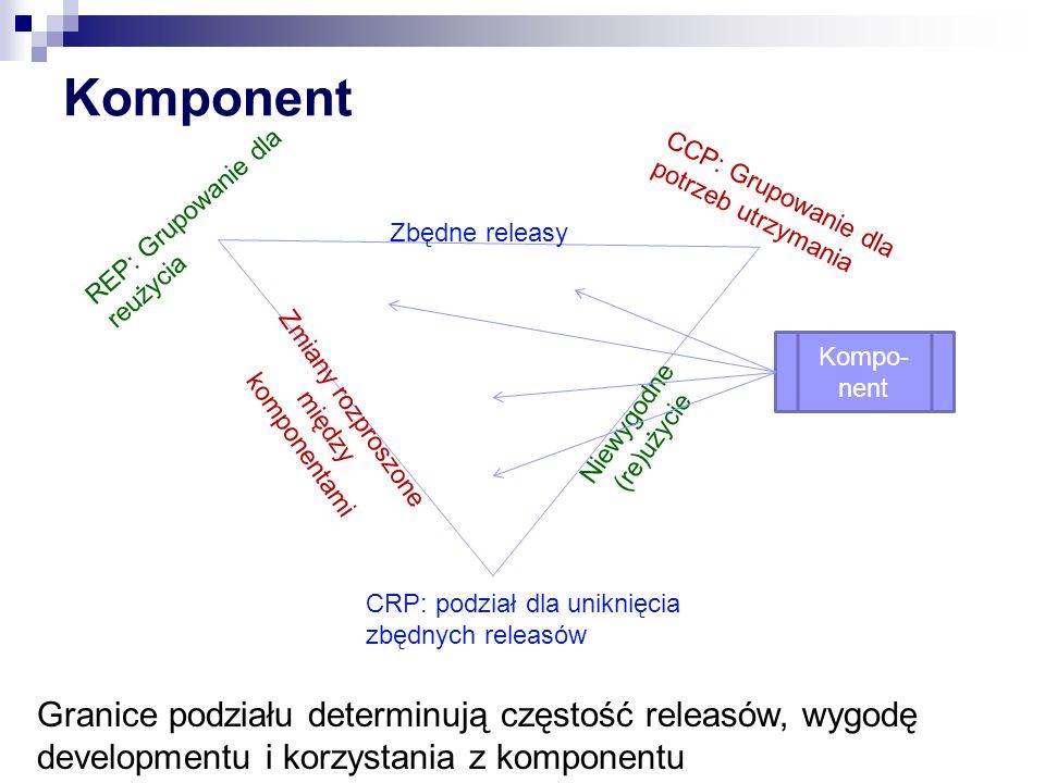 Komponent CRP: podział dla uniknięcia zbędnych releasów REP: Grupowanie dla reużycia CCP: Grupowanie dla potrzeb utrzymania Zbędne releasy Zmiany rozproszone między komponentami Niewygodne (re)użycie Kompo- nent Granice podziału determinują częstość releasów, wygodę developmentu i korzystania z komponentu