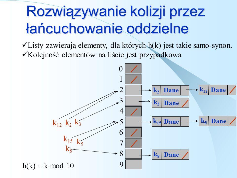 Rozwiązywanie kolizji przez łańcuchowanie oddzielne Listy zawierają elementy, dla których h(k) jest takie samo-synon. Kolejność elementów na liście je