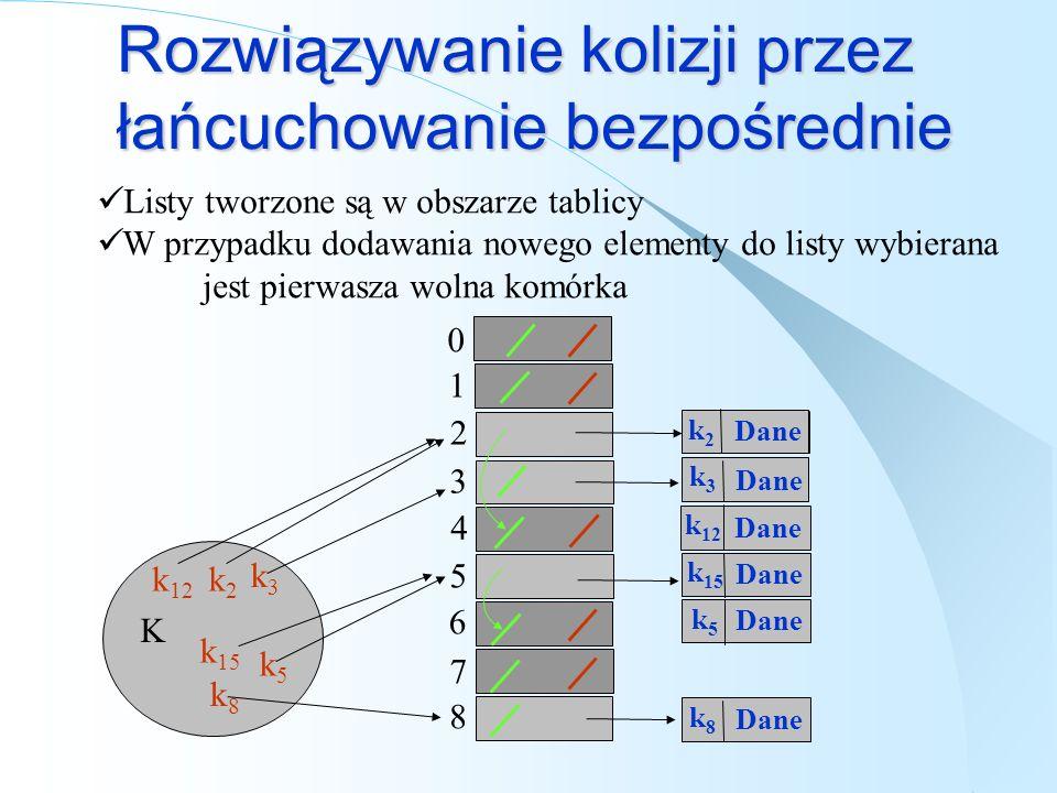 Rozwiązywanie kolizji przez łańcuchowanie bezpośrednie Listy tworzone są w obszarze tablicy W przypadku dodawania nowego elementy do listy wybierana j