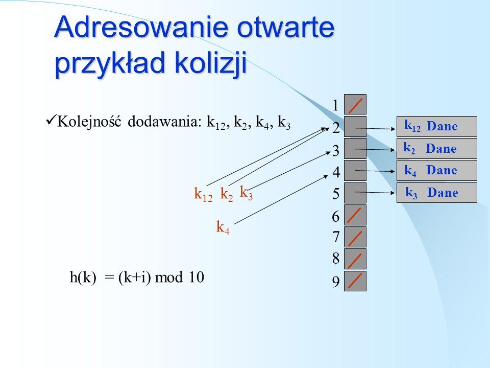 Adresowanie otwarte przykład kolizji Kolejność dodawania: k 12, k 2, k 4, k 3 k3k3 h(k) = (k+i) mod 10 k2k2 Dane 1 2 3 4 5 6 7 8 9 k2k2 k12k12 k4k4 k
