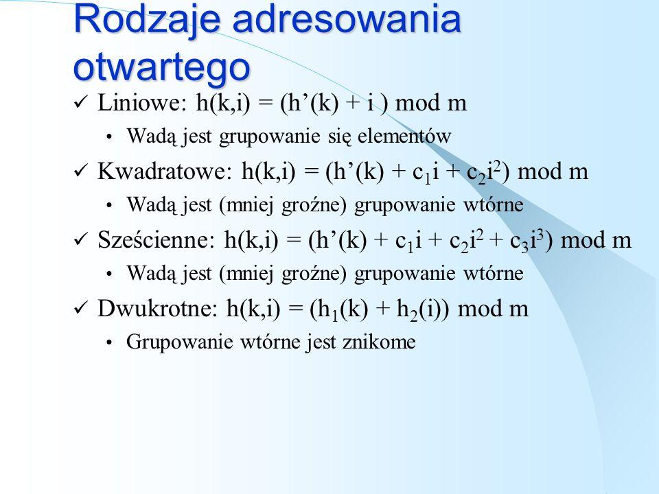 Rodzaje adresowania otwartego Liniowe: h(k,i) = (h(k) + i ) mod m Wadą jest grupowanie się elementów Kwadratowe: h(k,i) = (h(k) + c 1 i + c 2 i 2 ) mo