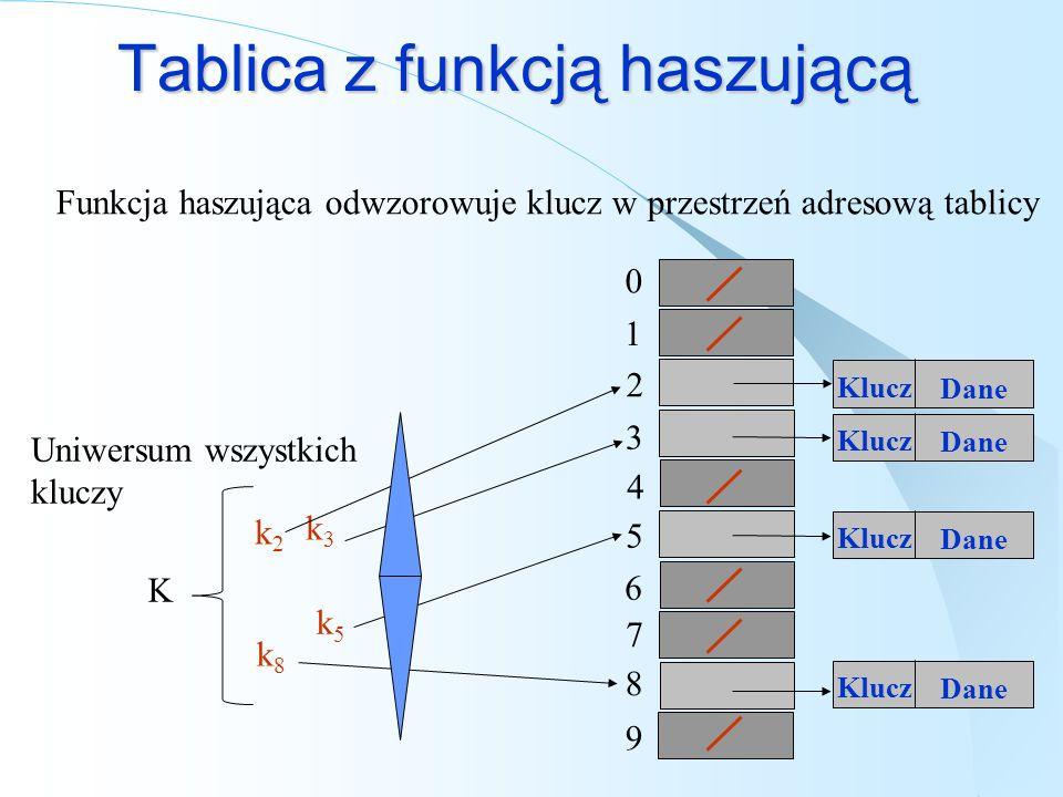Tablica z funkcją haszującą k5k5 k8k8 k3k3 K Klucz Dane Klucz Dane Klucz Dane Klucz Dane 0 1 2 3 4 5 6 7 8 9 k2k2 Funkcja haszująca odwzorowuje klucz