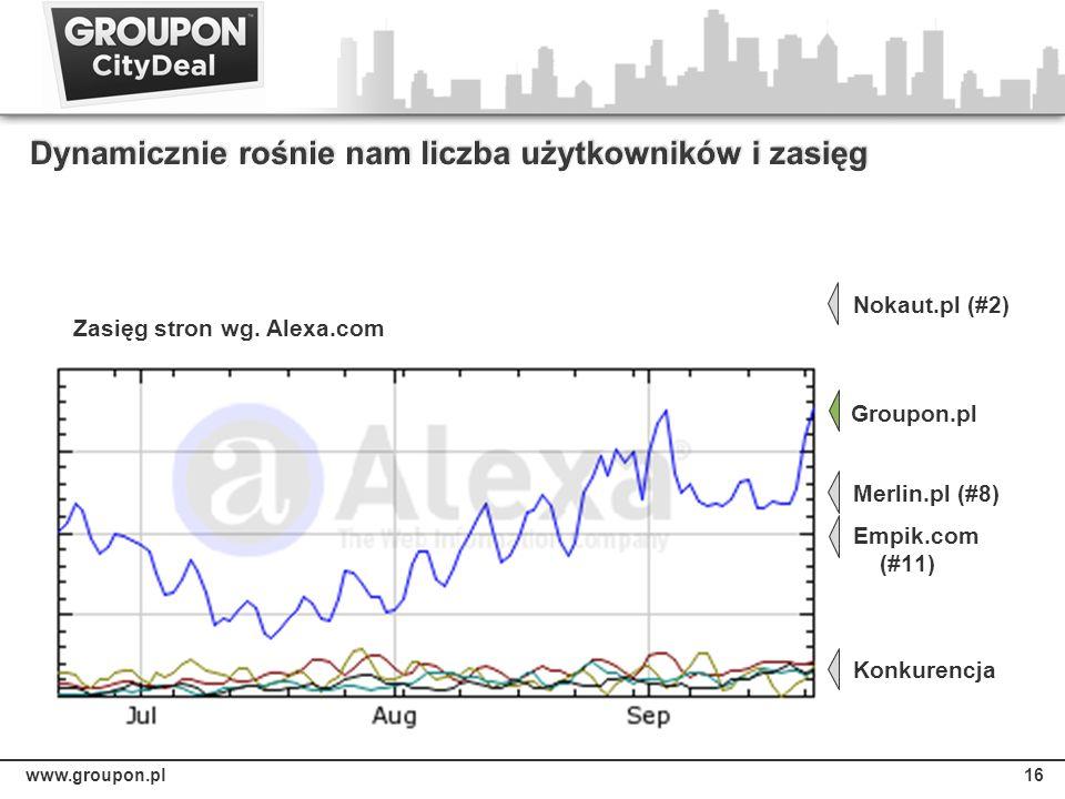 www.groupon.pl16 Zasięg stron wg. Alexa.com Nokaut.pl (#2) Merlin.pl (#8) Empik.com (#11) Konkurencja Groupon.pl