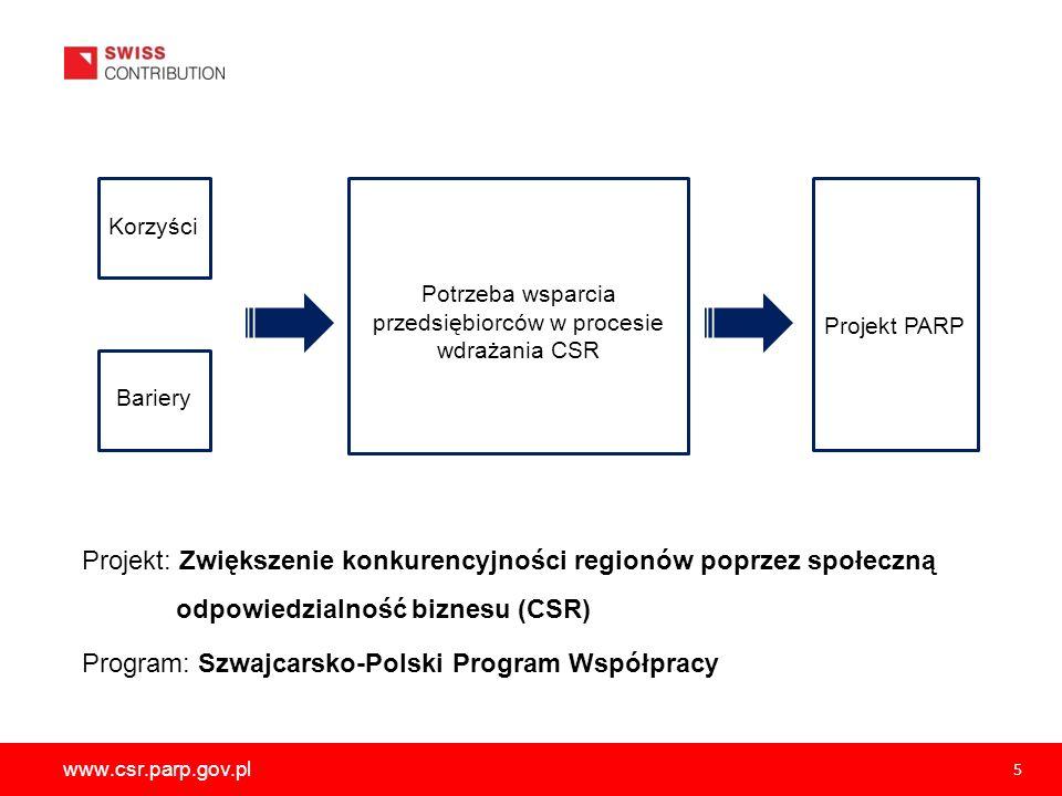 www.csr.parp.gov.pl 5 Korzyści Bariery Potrzeba wsparcia przedsiębiorców w procesie wdrażania CSR Projekt PARP Projekt: Zwiększenie konkurencyjności r