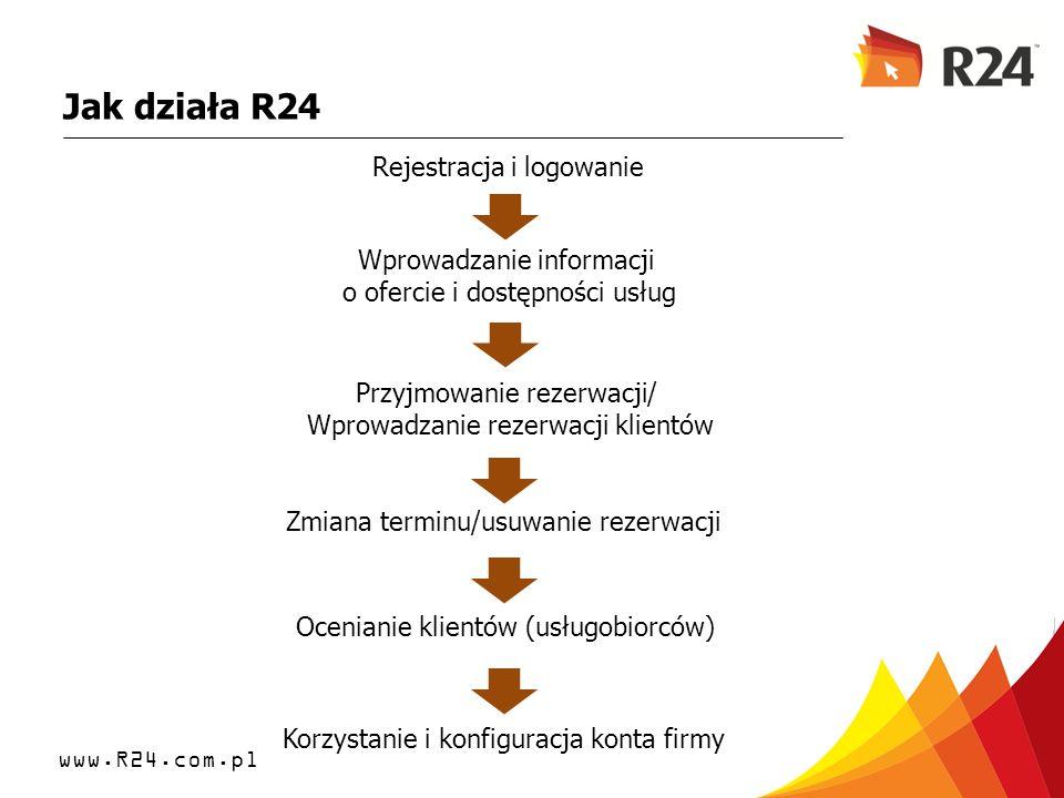 www.R24.com.pl Jak działa R24 Rejestracja i logowanie Wprowadzanie informacji o ofercie i dostępności usług Przyjmowanie rezerwacji/ Wprowadzanie reze