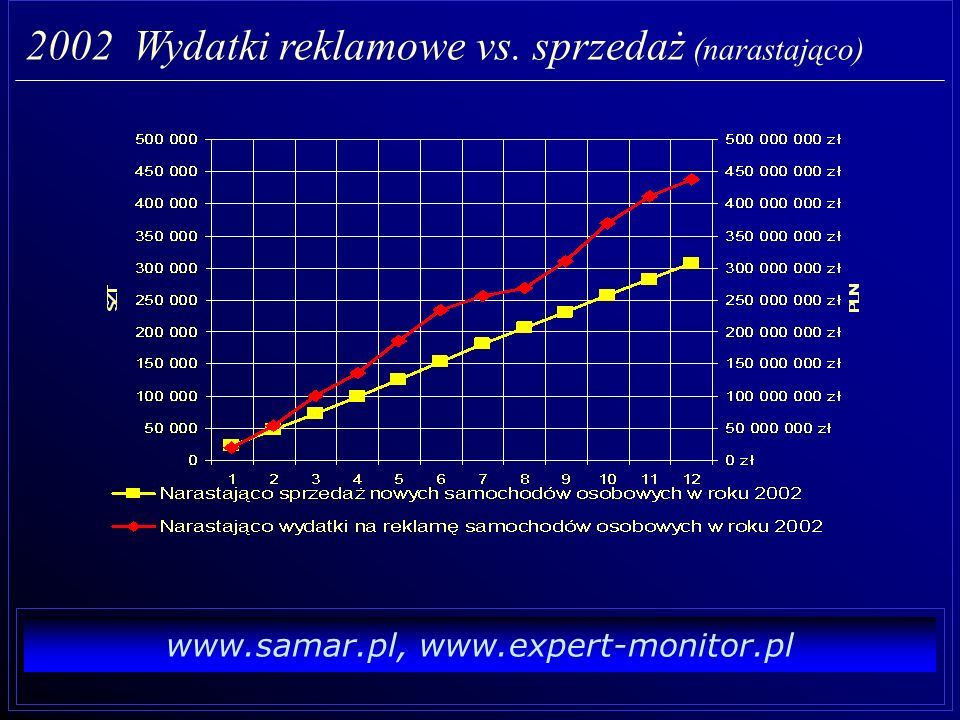 www.samar.pl, www.expert-monitor.pl 2002 Wydatki reklamowe vs. sprzedaż - wg klas