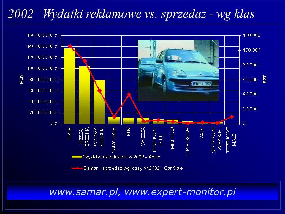 www.samar.pl, www.expert-monitor.pl 2002 Wydatki reklamowe vs.