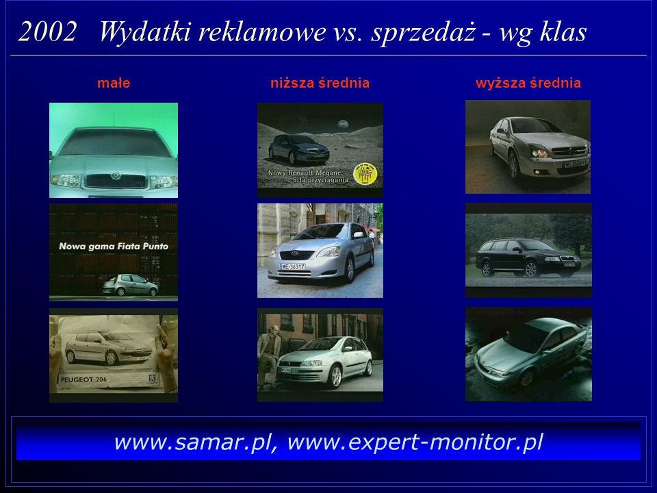 www.samar.pl, www.expert-monitor.pl 2002 Wydatki reklamowe vs. sprzedaż - wg klas 72%