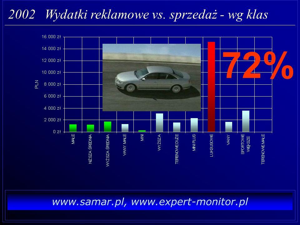 www.samar.pl, www.expert-monitor.pl 2002 Reklamodawcy i ich sprzedaż - TOP5