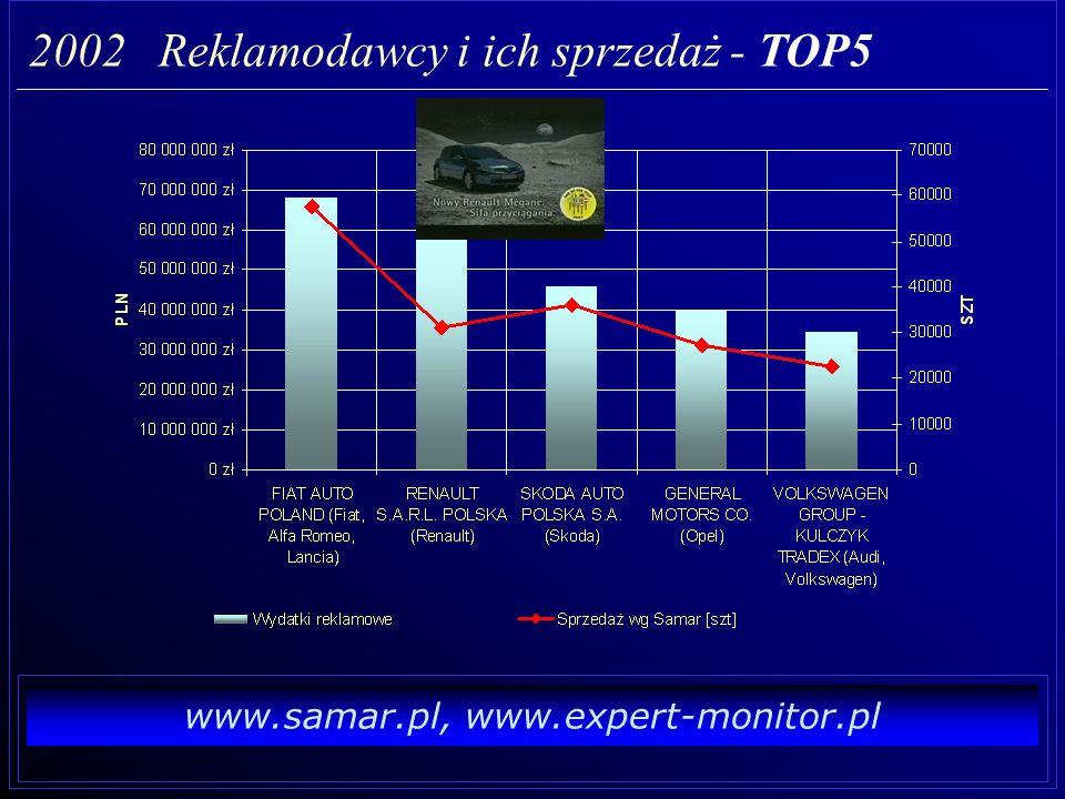 www.samar.pl, www.expert-monitor.pl 2002 Wydatki reklamowe vs. sprzedaż - wg marek