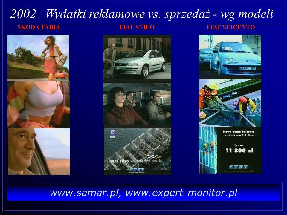 www.samar.pl, www.expert-monitor.pl 2002 Wydatki reklamowe vs. sprzedaż - 4 modele