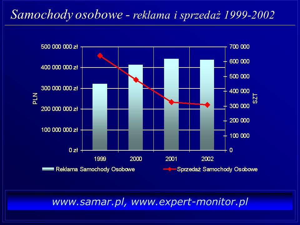 www.samar.pl, www.expert-monitor.pl Samochody osobowe (nowe) 2002 Sprzedaż : 308 158 szt.