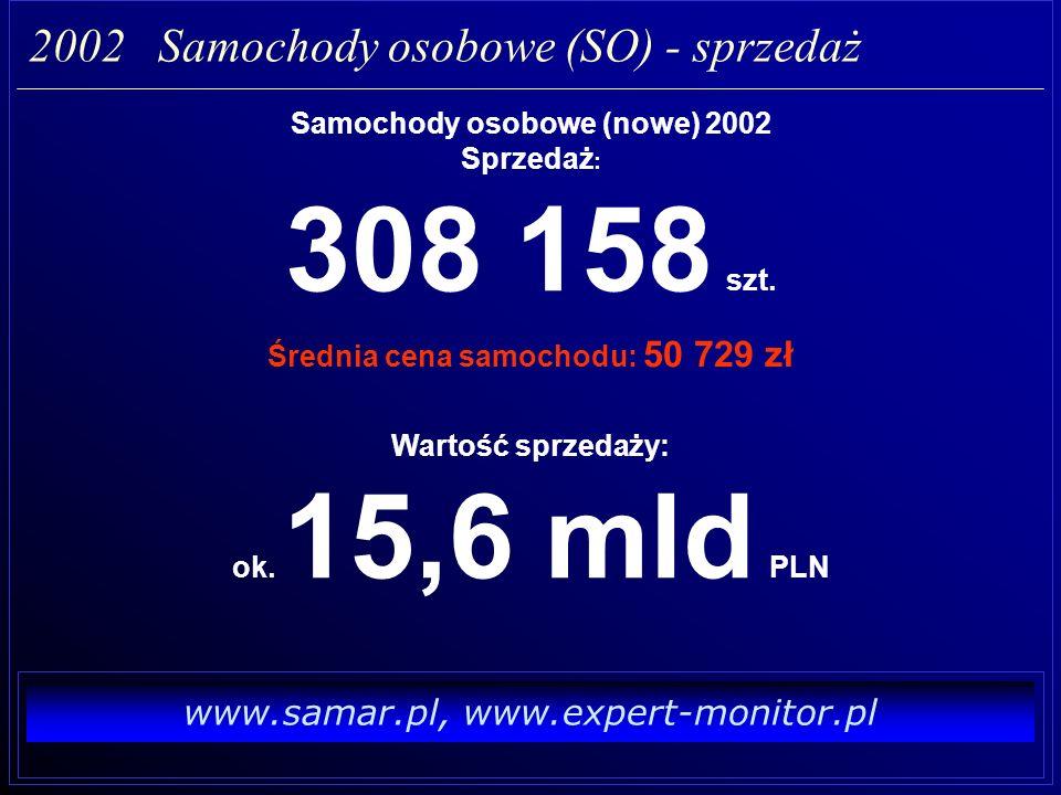 www.samar.pl, www.expert-monitor.pl Nakłady na reklamę : 437 548 170 zł 2002 Samochody osobowe (SO) - reklama Udział reklamy w cenie 1 sztuki sprzedanej: 1 420 zł Średnia cena samochodu: 50 729 zł