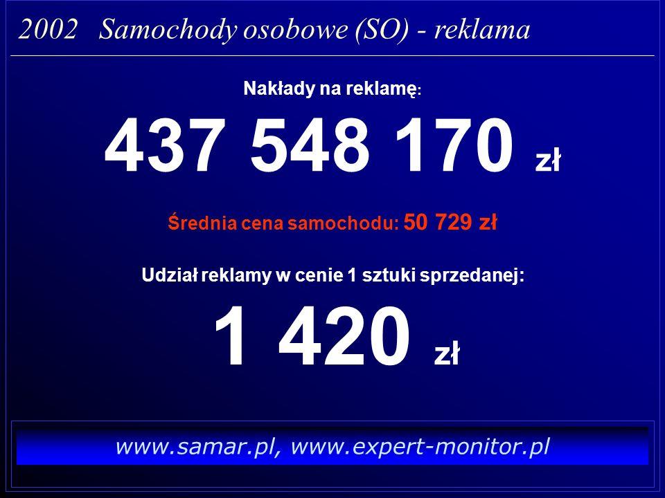 www.samar.pl, www.expert-monitor.pl Wydatki reklamowe : 437 548 170 zł (SO) 9 617 547 160 zł (Cały rynek) 2002 Samochody osobowe (SO) - reklama 4.5 % Liczba emisji : 75 227 szt.