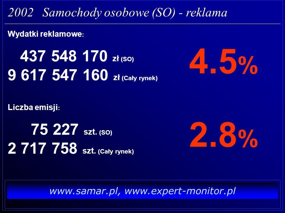 www.samar.pl, www.expert-monitor.pl 2002 Samochody osobowe (SO) - reklama