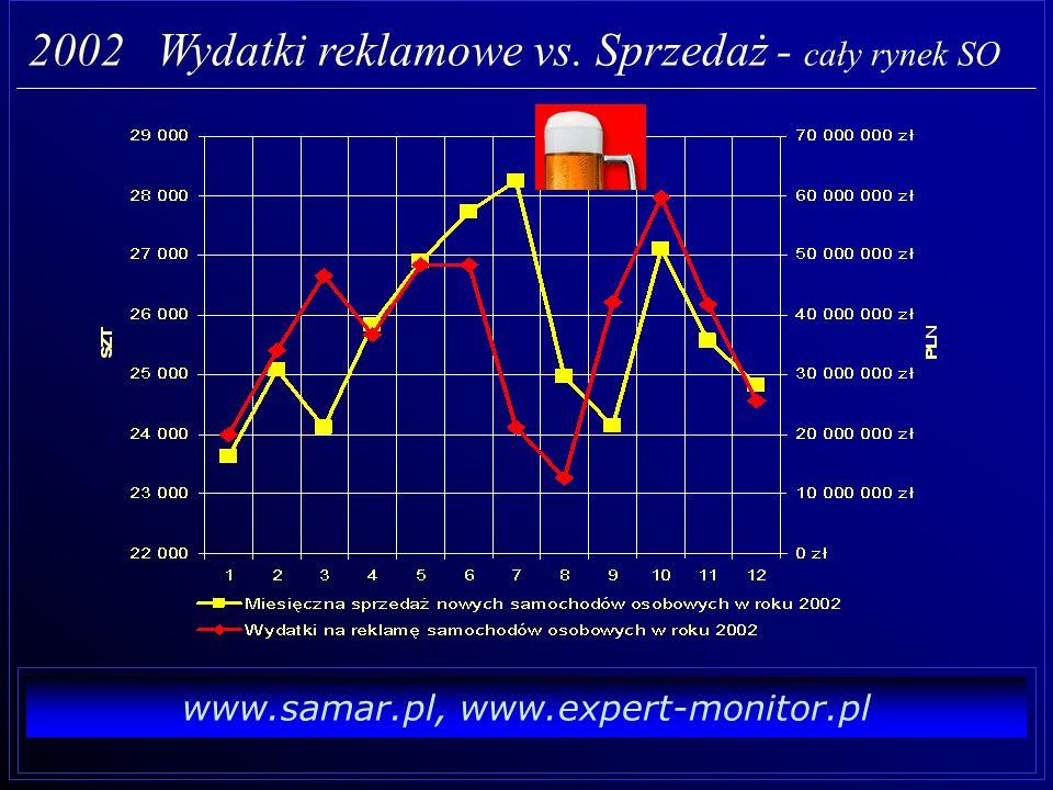 www.samar.pl, www.expert-monitor.pl 2002 Wydatki reklamowe vs. Sprzedaż - cały rynek SO