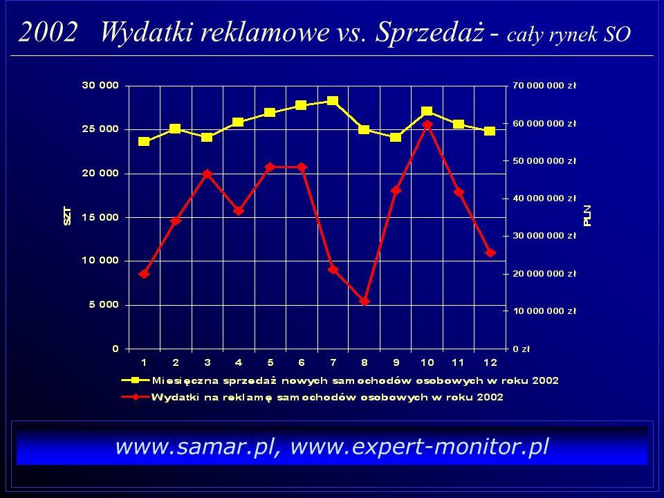 www.samar.pl, www.expert-monitor.pl 2002 Wydatki reklamowe vs. sprzedaż (narastająco)