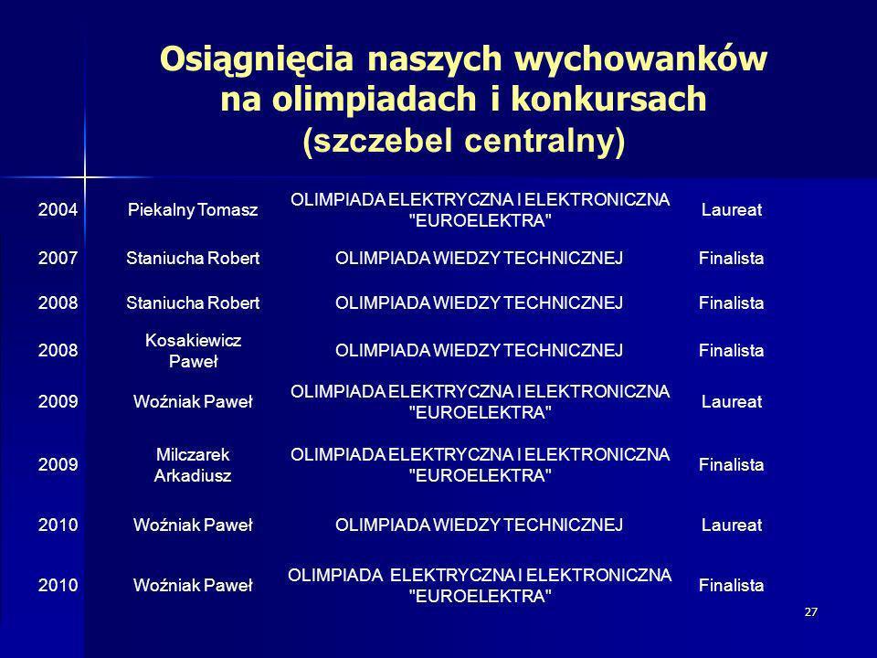 27 Osiągnięcia naszych wychowanków na olimpiadach i konkursach (szczebel centralny) 2004Piekalny Tomasz OLIMPIADA ELEKTRYCZNA I ELEKTRONICZNA