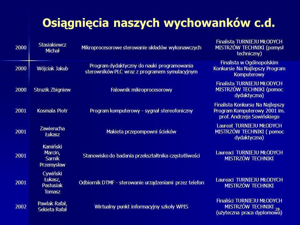 28 Osiągnięcia naszych wychowanków c.d. 2000 Stasiakiewcz Michał Mikroprocesorowe sterowanie układów wykonawczych Finalista TURNIEJU MŁODYCH MISTRZÓW