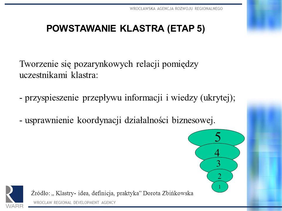 WROCŁAWSKA AGENCJA ROZWOJU REGIONALNEGO WROCLAW REGIONAL DEVELOPMENT AGENCY POWSTAWANIE KLASTRA (ETAP 5) Tworzenie się pozarynkowych relacji pomiędzy