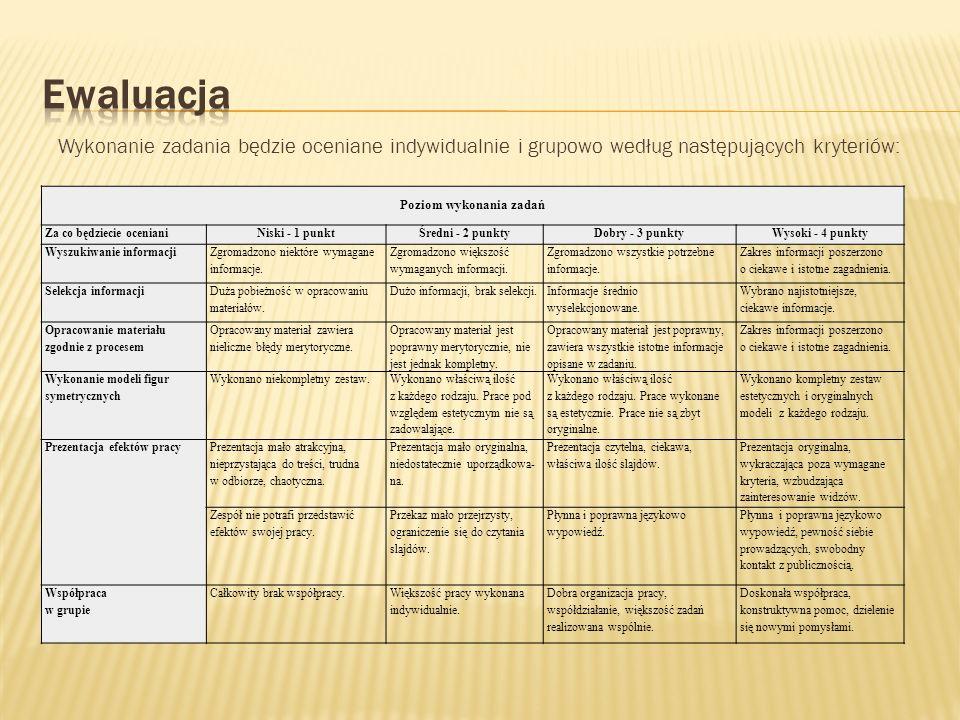 Wykonanie zadania będzie oceniane indywidualnie i grupowo według następujących kryteriów: Poziom wykonania zadań Za co będziecie oceniani Niski - 1 pu