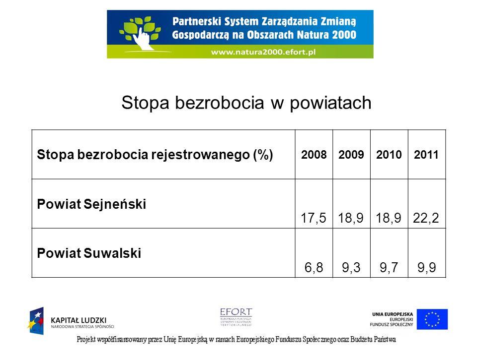 Stopa bezrobocia w powiatach Stopa bezrobocia rejestrowanego (%) 2008200920102011 Powiat Sejneński 17,518,9 22,2 Powiat Suwalski 6,89,39,79,9