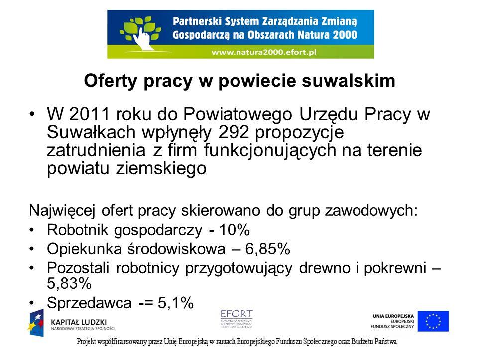 Oferty pracy w powiecie suwalskim W 2011 roku do Powiatowego Urzędu Pracy w Suwałkach wpłynęły 292 propozycje zatrudnienia z firm funkcjonujących na t