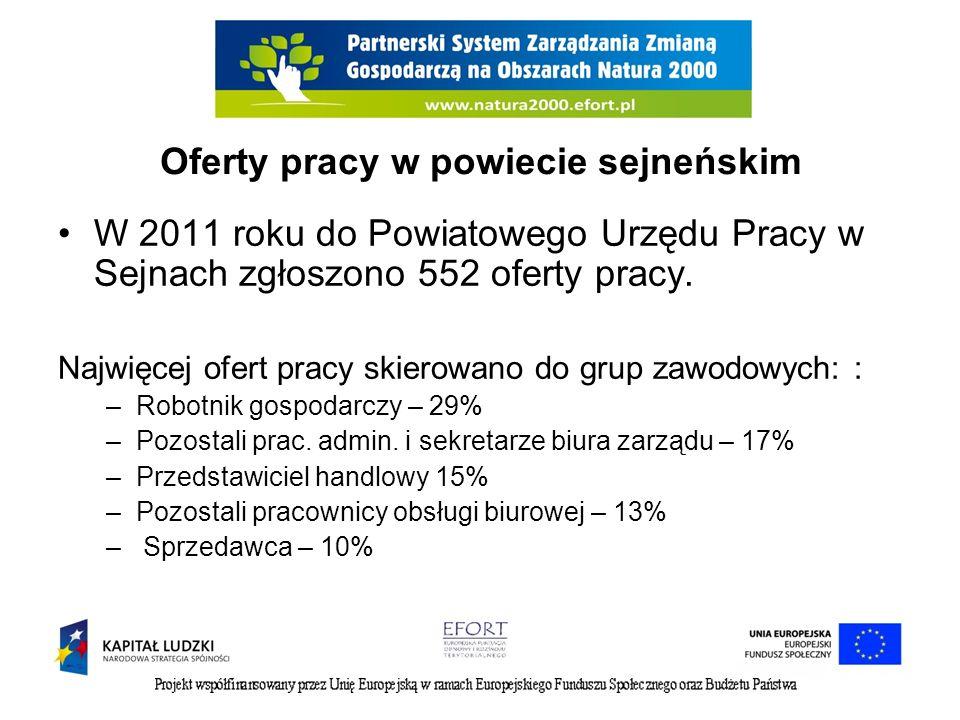 Oferty pracy w powiecie sejneńskim W 2011 roku do Powiatowego Urzędu Pracy w Sejnach zgłoszono 552 oferty pracy. Najwięcej ofert pracy skierowano do g
