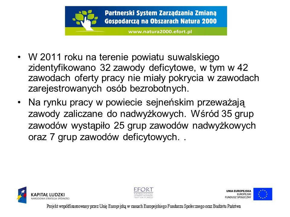 W 2011 roku na terenie powiatu suwalskiego zidentyfikowano 32 zawody deficytowe, w tym w 42 zawodach oferty pracy nie miały pokrycia w zawodach zareje