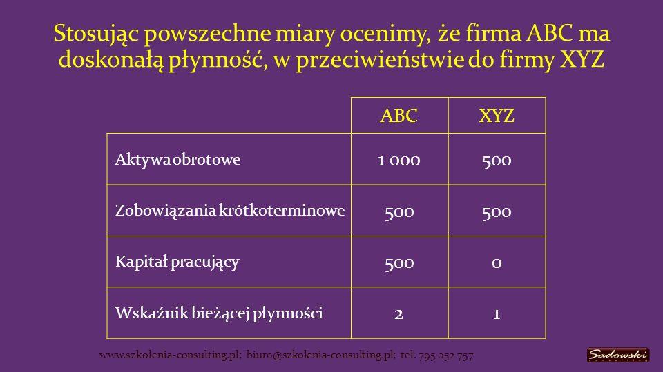 ABCXYZ Aktywa obrotowe 1 000500 Zobowiązania krótkoterminowe 500 Kapitał pracujący 5000 Wskaźnik bieżącej płynności 21 www.szkolenia-consulting.pl; biuro@szkolenia-consulting.pl; tel.