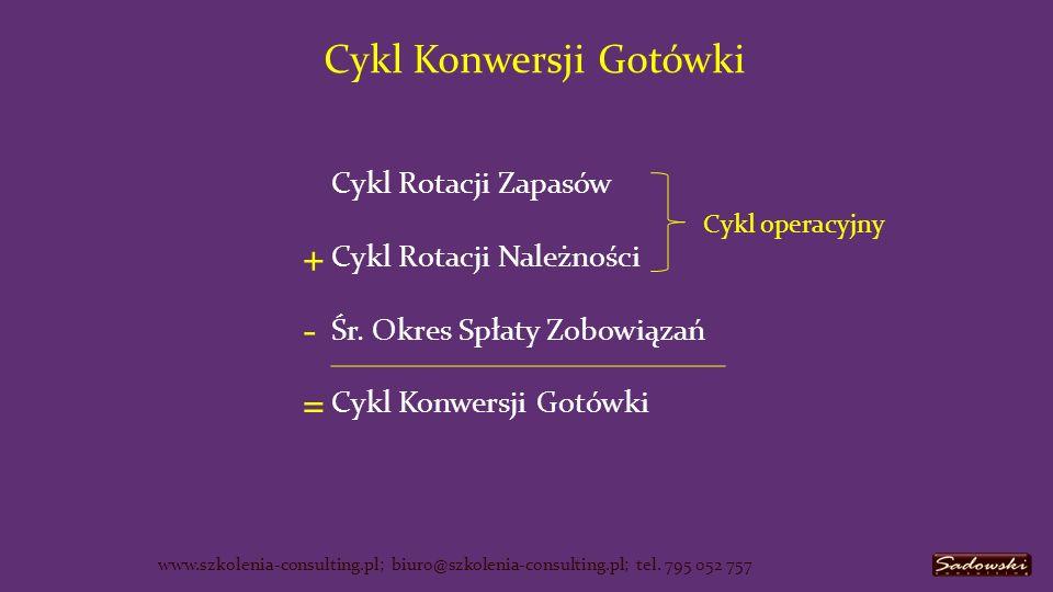 Cykl Rotacji Zapasów + Cykl Rotacji Należności - Śr.