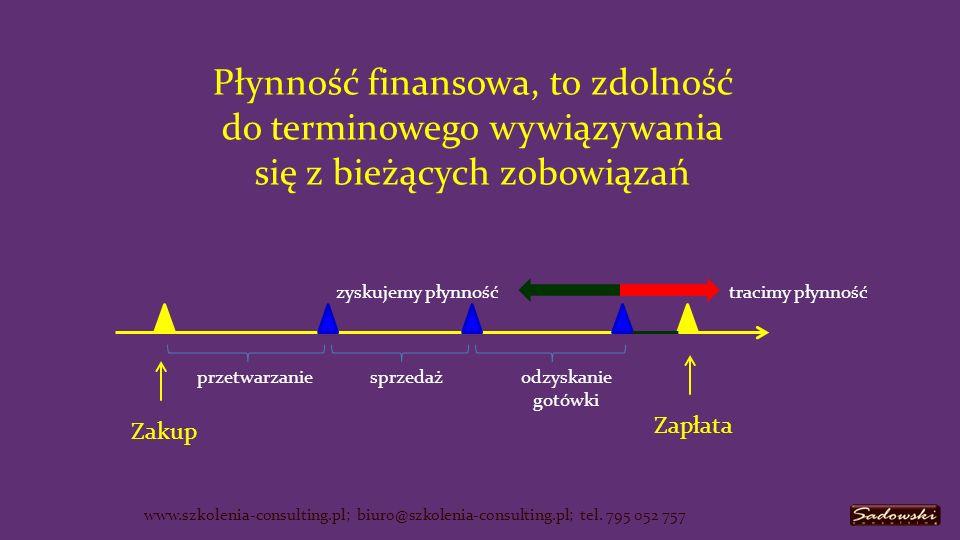 Płynność finansowa, to zdolność do terminowego wywiązywania się z bieżących zobowiązań przetwarzaniesprzedażodzyskanie gotówki Zakup Zapłata zyskujemy płynnośćtracimy płynność www.szkolenia-consulting.pl; biuro@szkolenia-consulting.pl; tel.