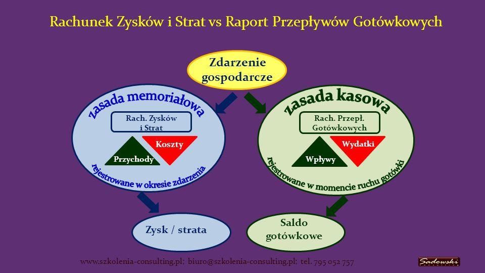 Rachunek Zysków i Strat vs Raport Przepływów Gotówkowych Saldo gotówkowe Zysk / strata Zdarzenie gospodarcze Wydatki Wpływy Rach.