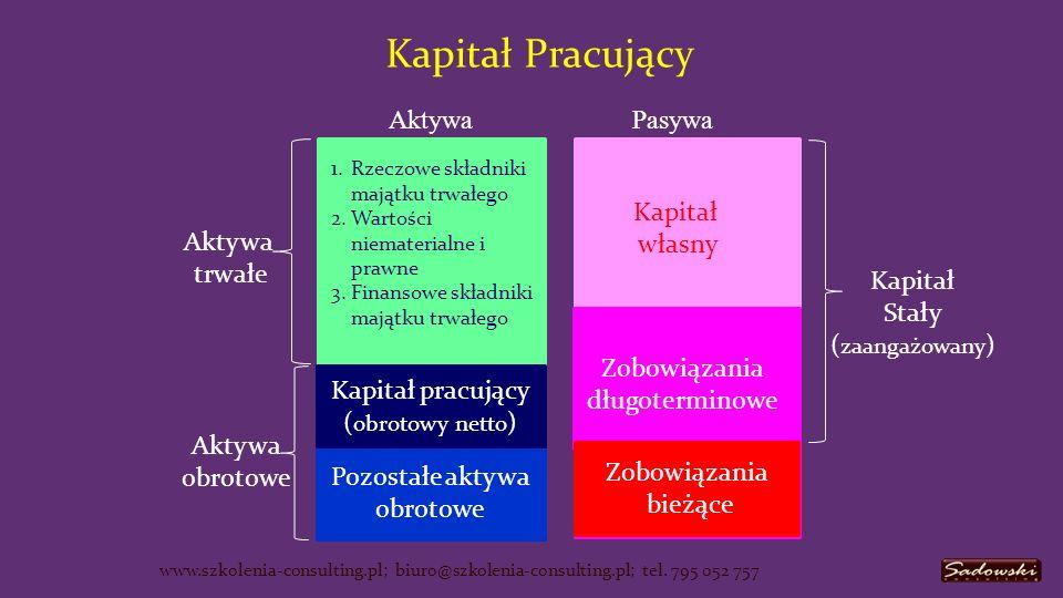 Aktywa Obrotowe - Zobowiązania Bieżące = Kapitał Pracujący www.szkolenia-consulting.pl; biuro@szkolenia-consulting.pl; tel.