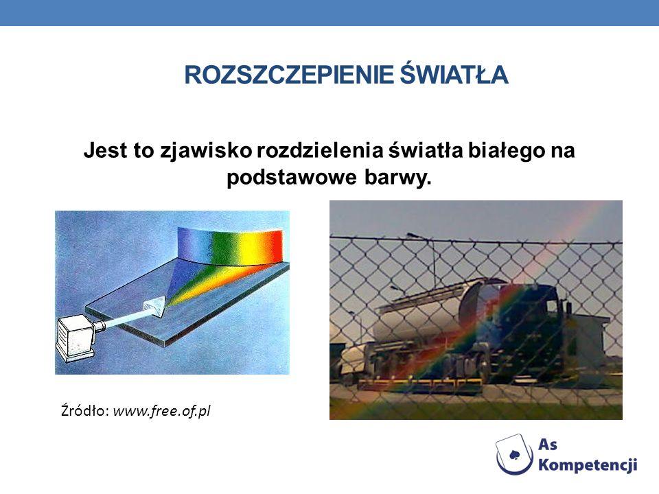 ROZSZCZEPIENIE ŚWIATŁA Jest to zjawisko rozdzielenia światła białego na podstawowe barwy. Źródło: www.free.of.pl