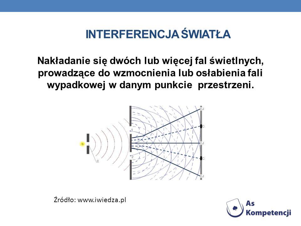INTERFERENCJA ŚWIATŁA Nakładanie się dwóch lub więcej fal świetlnych, prowadzące do wzmocnienia lub osłabienia fali wypadkowej w danym punkcie przestr