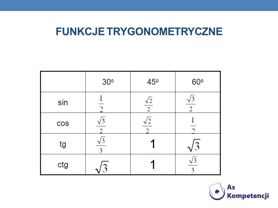FUNKCJE TRYGONOMETRYCZNE 30 o 45 o 60 o sin cos tg 1 ctg 1