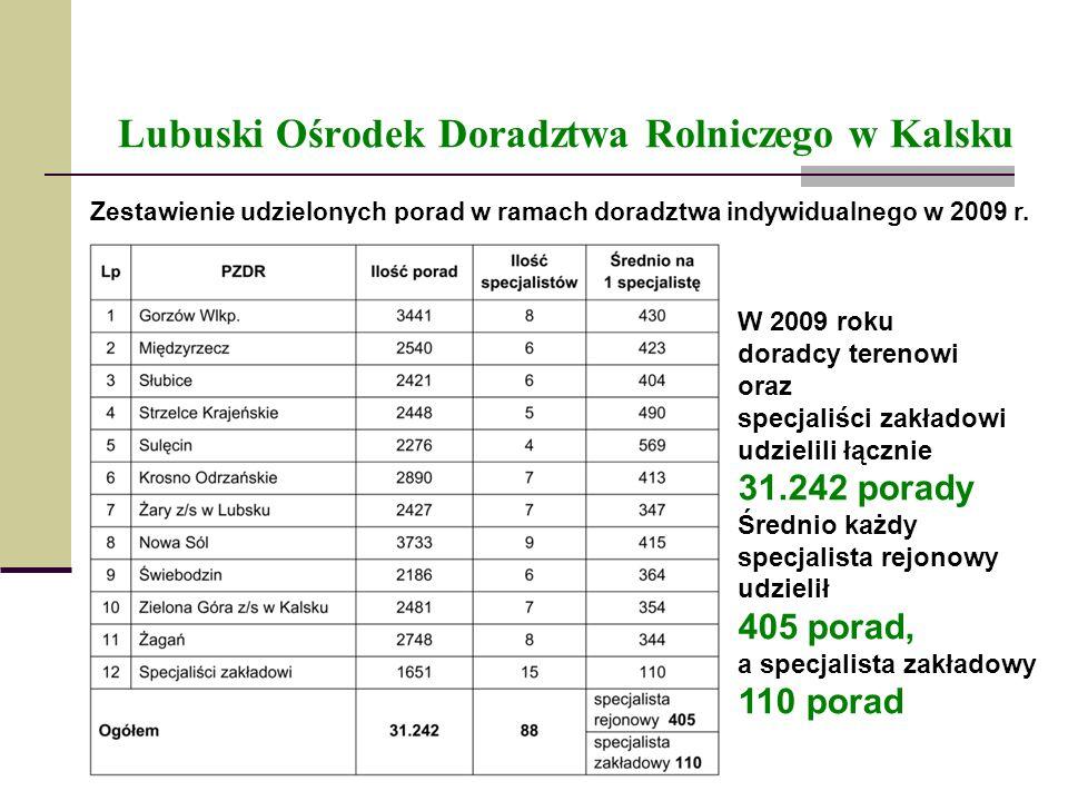 Lubuski Ośrodek Doradztwa Rolniczego w Kalsku Zestawienie udzielonych porad w ramach doradztwa indywidualnego w 2009 r. W 2009 roku doradcy terenowi o