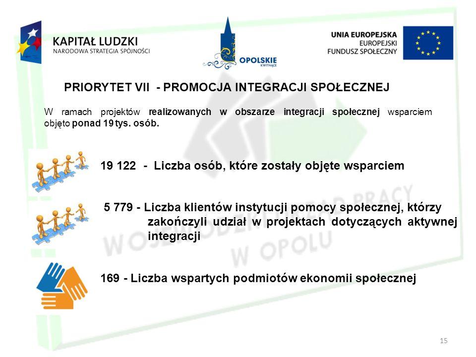 15 PRIORYTET VII - PROMOCJA INTEGRACJI SPOŁECZNEJ 169 - Liczba wspartych podmiotów ekonomii społecznej W ramach projektów realizowanych w obszarze integracji społecznej wsparciem objęto ponad 19 tys.