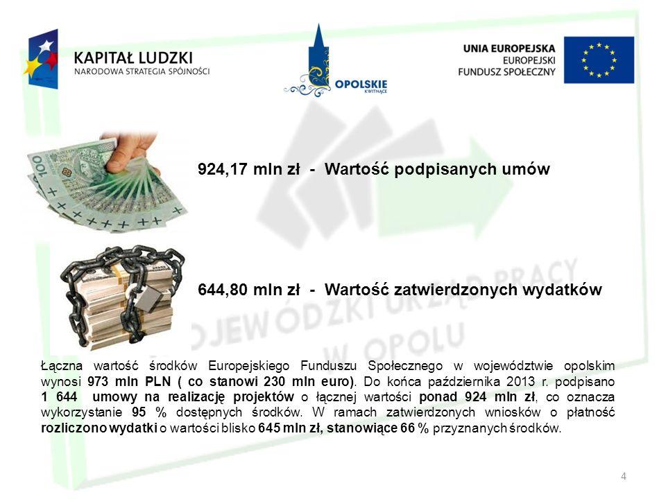 4 924,17 mln zł - Wartość podpisanych umów 644,80 mln zł - Wartość zatwierdzonych wydatków Łączna wartość środków Europejskiego Funduszu Społecznego w województwie opolskim wynosi 973 mln PLN ( co stanowi 230 mln euro).