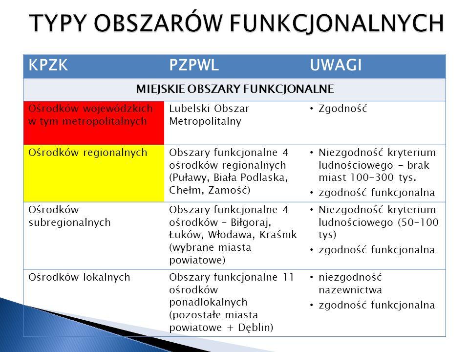 KPZKPZPWLUWAGI WIEJSKIE OBSZARY FUNKCJONALNE Uczestniczące w procesach rozwojowych Powiśle zgodność kryteriów Obszar intensywnej gospodarki rolnej (podobszar centralny) zgodność kryteriów Polesie Zachodnie zgodność kryteriów niezgodność w zakresie dostępności transportowej Wymagające wsparcia procesów rozwojowych Południowo-wschodni zgodność kryteriów na bazie obszaru problemowego z diagnozy PZPWL Obszar intensywnej gospodarki rolnej (podobszar północny, południowy) zgodność kryteriów