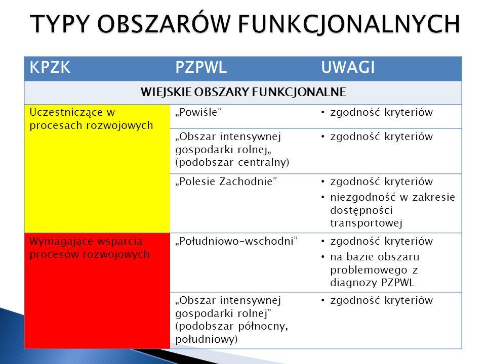 KPZKPZPWLUWAGI SZCZEGÓLNEGO ZJAWISKA W SKALI MAKROREGIONALNEJ Strefa przybrzeżna-- Polska wyłączna strefa ekonomiczna na morzu -- Górskie-- Ż uławy -- Ochrony gleb dla celów produkcji rolnej Obszar wyżyn lubelsko- wołyńskich zgodność kryteriów Terenów zamkniętych poligony i jednostki wojskowe, obszary ochronne tereny kolejowe zgodność kryteriów Narażone na niebezpieczeństwo powodzi w skali dorzeczy Obszar nadwiślański, nadbużański, nadwieprzański zgodność kryteriów na bazie obszaru problemowego z diagnozy PZPWL