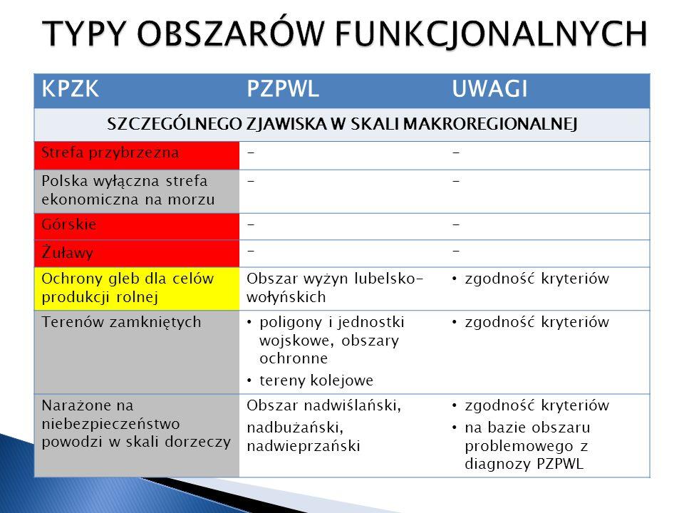 KPZKPZPWLUWAGI SZCZEGÓLNEGO ZJAWISKA W SKALI MAKROREGIONALNEJ Strefa przybrzeżna-- Polska wyłączna strefa ekonomiczna na morzu -- Górskie-- Ż uławy --