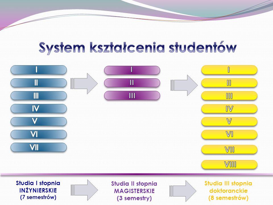 Studia I stopnia INŻYNIERSKIE (7 semestrów) Studia II stopnia MAGISTERSKIE (3 semestry) Studia III stopnia doktoranckie (8 semestrów)