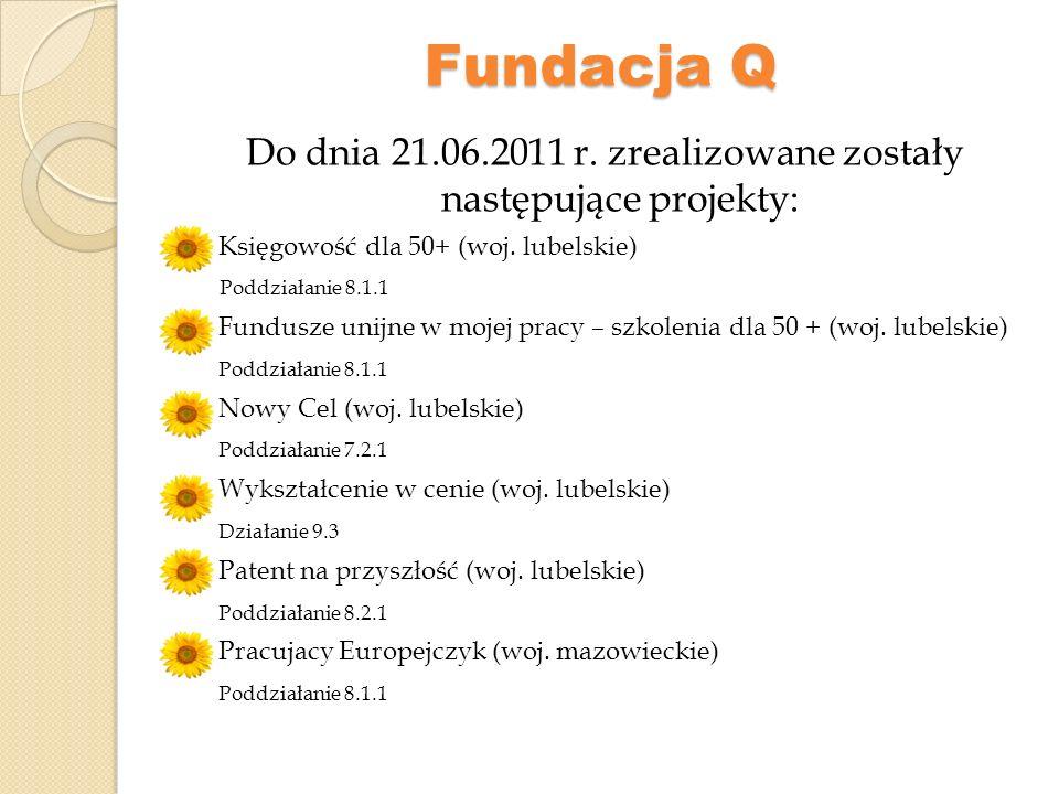 Fundacja Q Obecnie realizowane są: Zawodowo – AKTYWNI (woj.