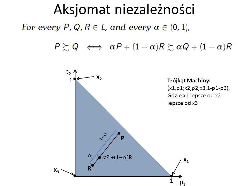 Aksjomat niezależności p1p1 p2p2 1 1 x2x2 x3x3 P R x1x1 P + R Trójkąt Machiny: (x1,p1;x2,p2;x3,1-p1-p2), Gdzie x1 lepsze od x2 lepsze od x3