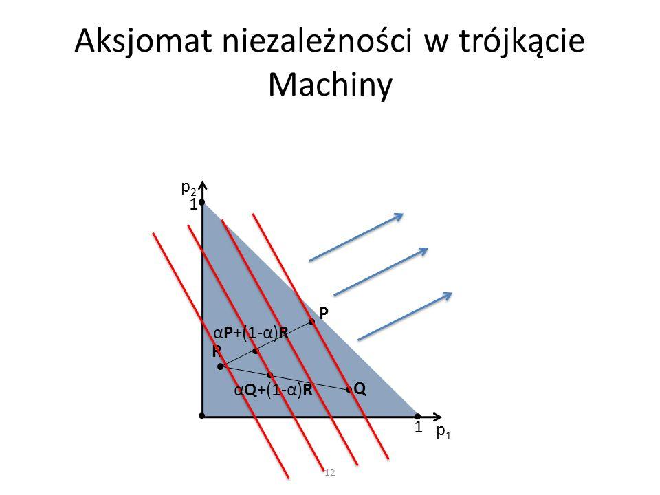 Aksjomat niezależności w trójkącie Machiny 12 p1p1 p2p2 1 1 P Q R αP+(1-α)R αQ+(1-α)R