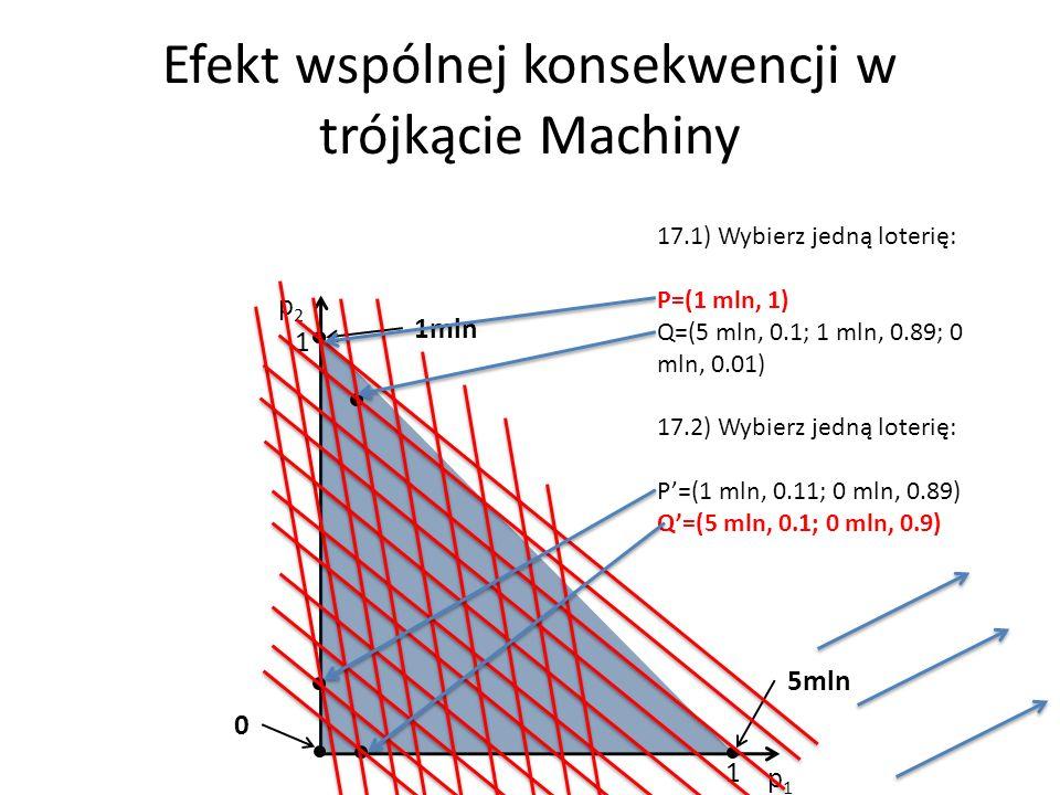 Efekt wspólnej konsekwencji w trójkącie Machiny p1p1 p2p2 1 1 1mln 0 5mln 17.1) Wybierz jedną loterię: P=(1 mln, 1) Q=(5 mln, 0.1; 1 mln, 0.89; 0 mln, 0.01) 17.2) Wybierz jedną loterię: P=(1 mln, 0.11; 0 mln, 0.89) Q=(5 mln, 0.1; 0 mln, 0.9)