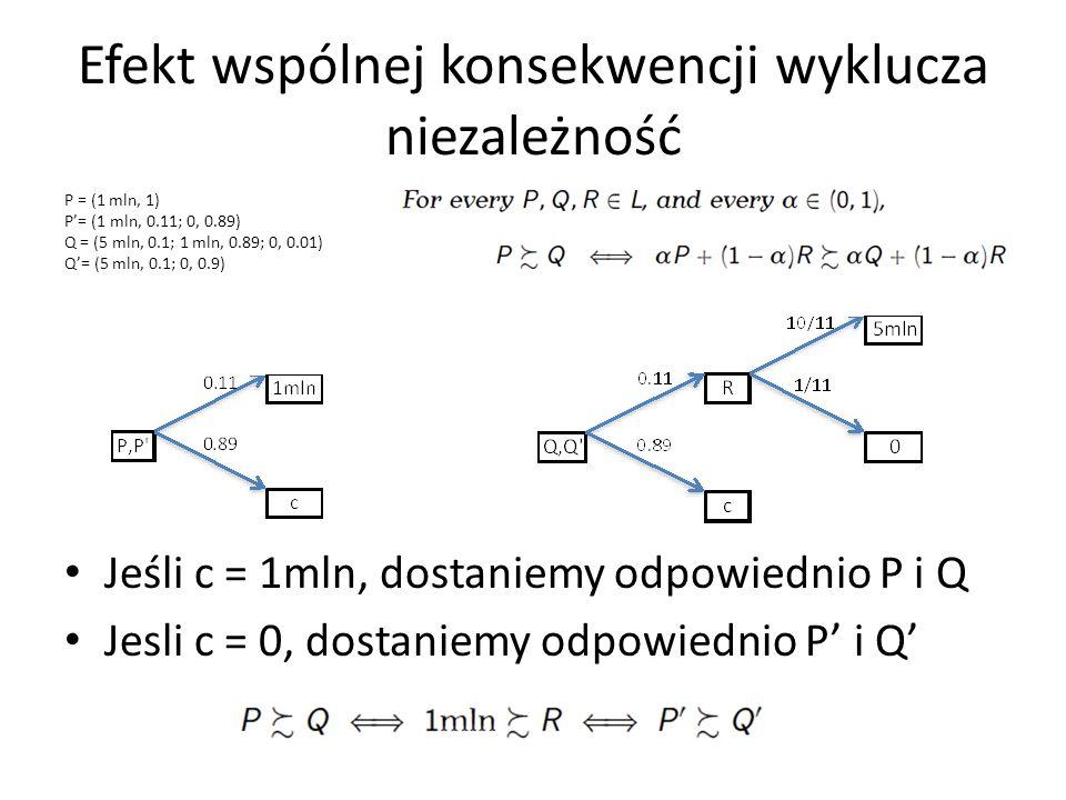 Efekt wspólnej konsekwencji wyklucza niezależność P = (1 mln, 1) P= (1 mln, 0.11; 0, 0.89) Q = (5 mln, 0.1; 1 mln, 0.89; 0, 0.01) Q= (5 mln, 0.1; 0, 0.9) Jeśli c = 1mln, dostaniemy odpowiednio P i Q Jesli c = 0, dostaniemy odpowiednio P i Q
