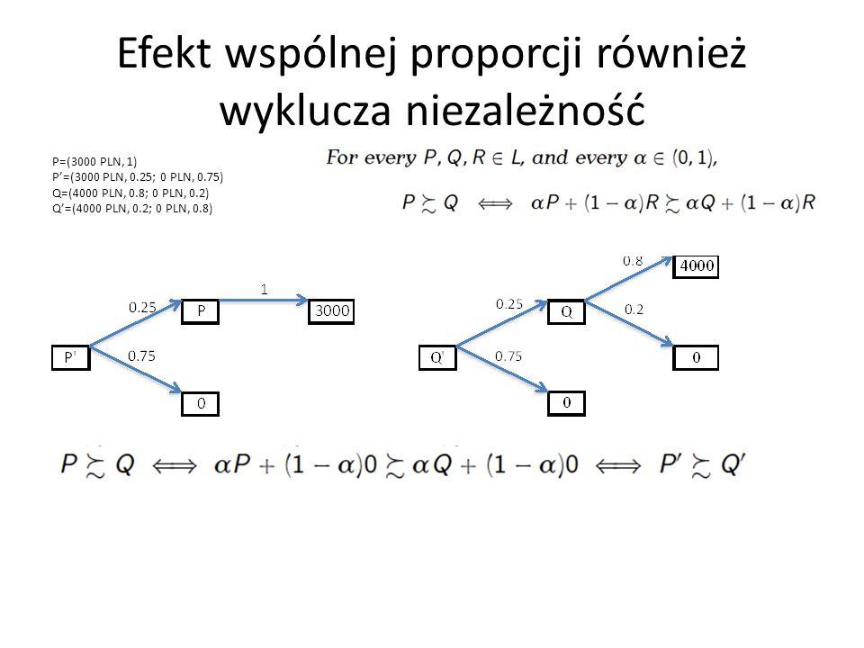 Efekt wspólnej proporcji również wyklucza niezależność P=(3000 PLN, 1) P=(3000 PLN, 0.25; 0 PLN, 0.75) Q=(4000 PLN, 0.8; 0 PLN, 0.2) Q=(4000 PLN, 0.2; 0 PLN, 0.8)
